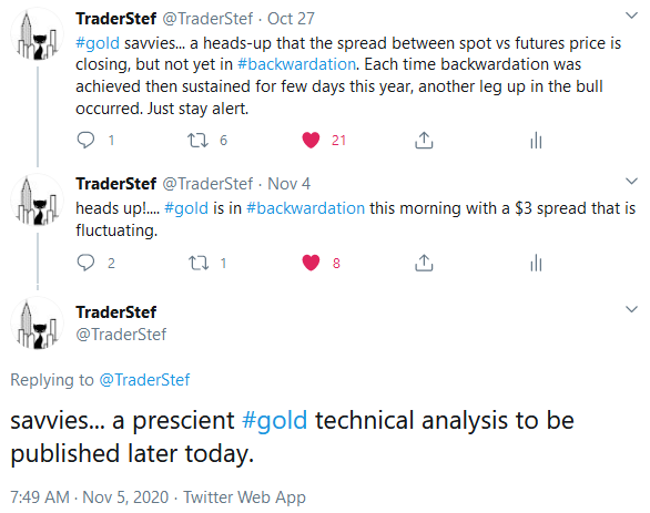 Gold Backwardation Heads Up Oct. 27, 2020 - TraderStef Twitter