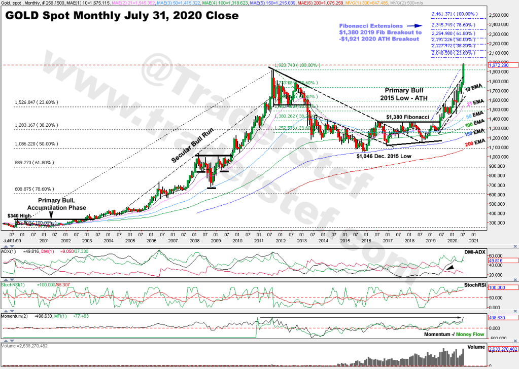 Gold Monthly Chart July 30, 2020 Close - Technical Analysis by TraderStef