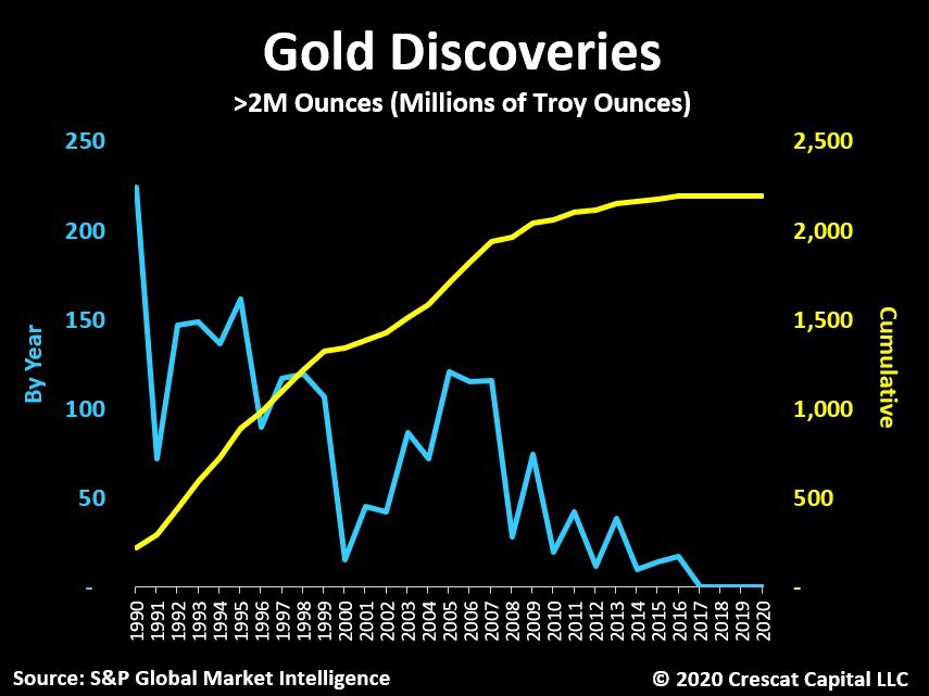 Peak Gold - Discoveries vs Production as of 1990 - Sep. 2020