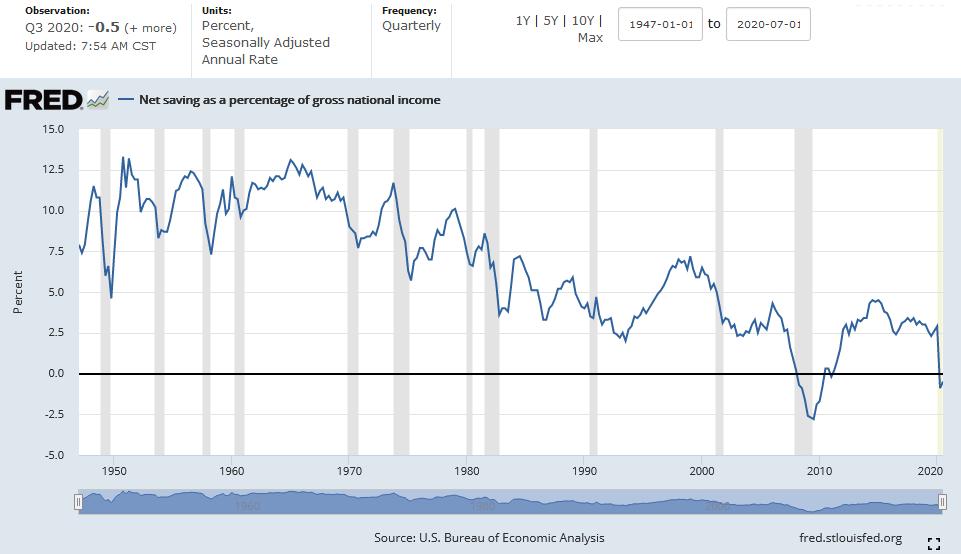 U.S. Net National Savings Rate 3Q20