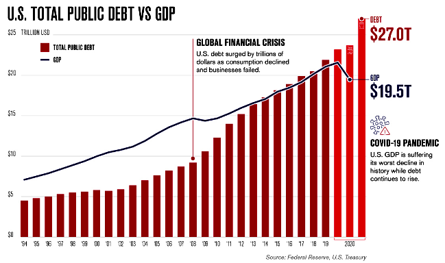 U.S. Total Public Debt vs GDP