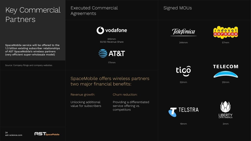 AST SpaceMobile Key Commercial Partners Graphic