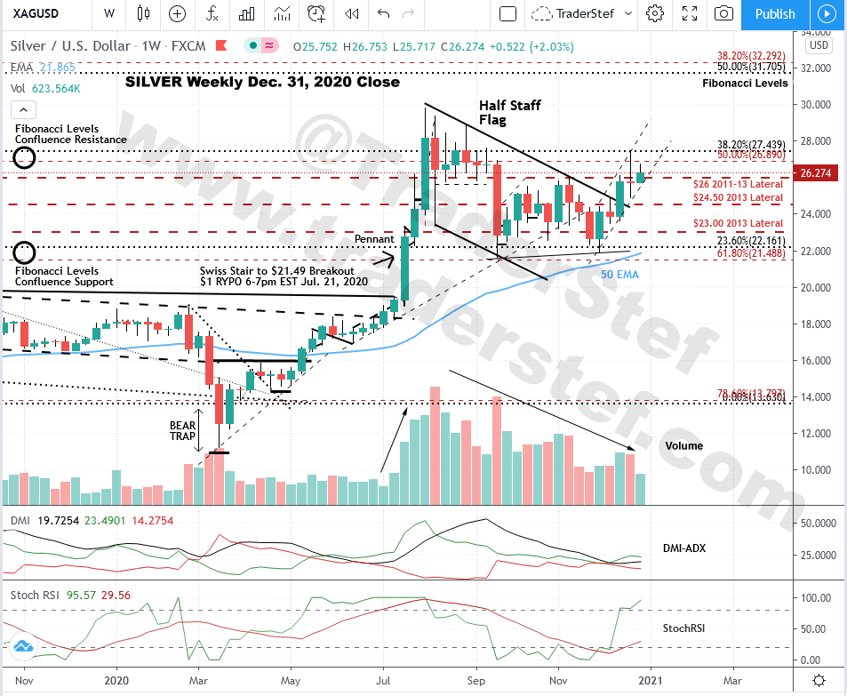 Silver Spot Weekly Chart Dec. 31, 2020 Close - Technical Analysis by TraderStef