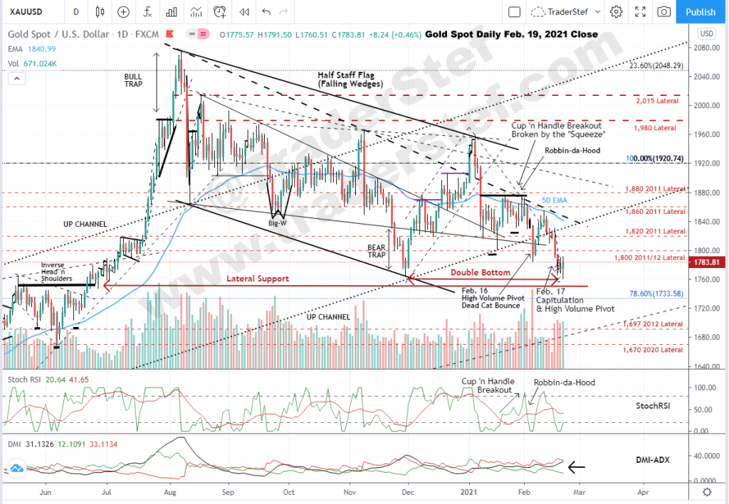 Gold Spot Daily Chart as of Feb. 19, 2021 Close - Technical Analysis by TraderStef for Feb. 21 Interview