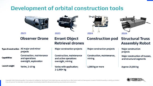 OAC Space Construction Robots