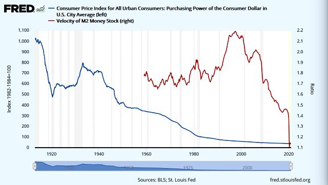 Velocity of Money vs. USD Purchasing Power