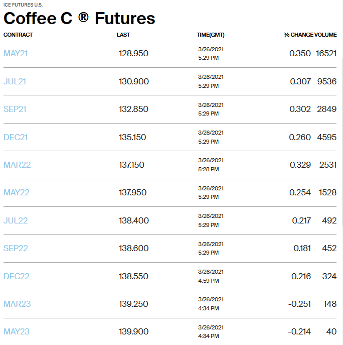 ICE Coffee Futures May 2021-23
