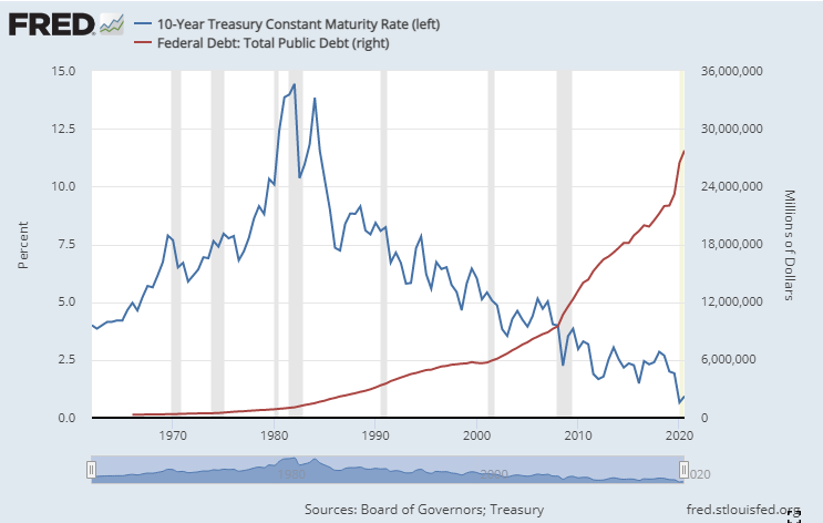 10-Year Treasury vs. Total National Debt as of April 2021