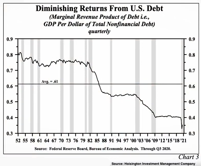 Diminishing Returns From U.S. Debt 1952-2021