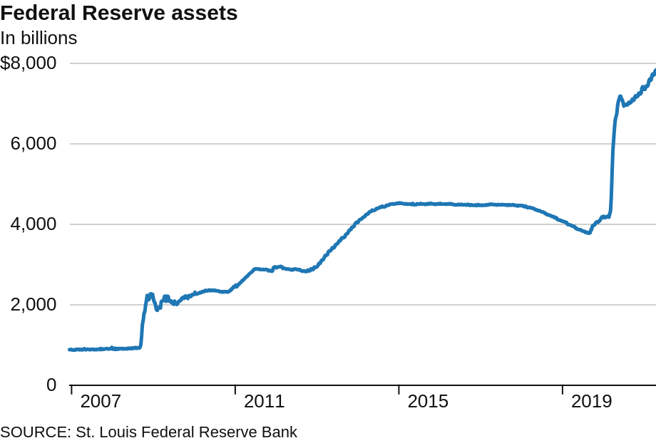 FED BALANCE SHEET as of April 2021