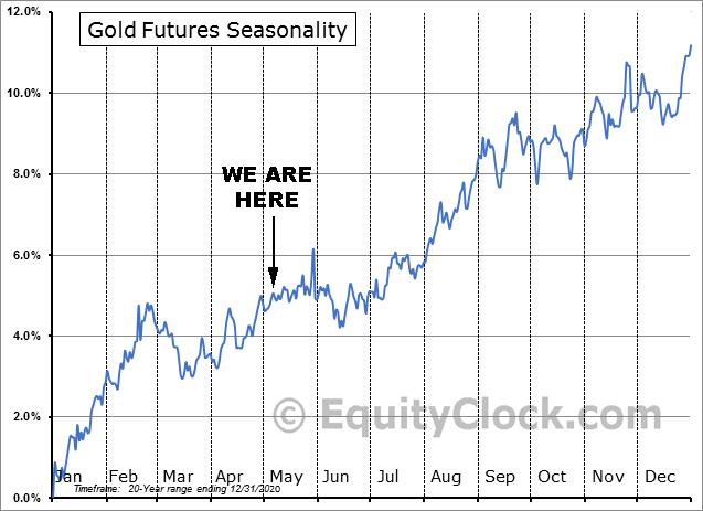 Gold Futures Seasonality as of May 7, 2021