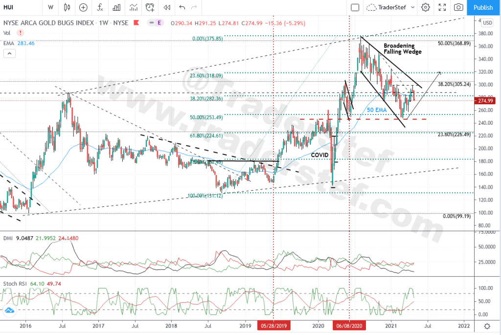 HUI Gold Bugs Index - Weekly Chart Apr. 30, 2021 Close - Technical Analysis by TraderStef
