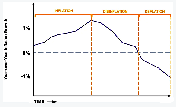 Inflation Deflation Disinflation