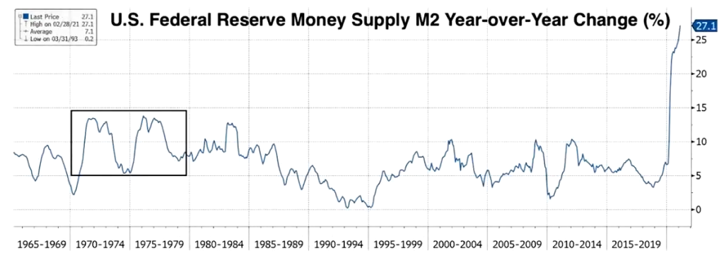 U.S. Money Supply M2 1965 to Feb. 2021