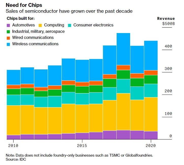 Sales Revenue of Semicondutors by Industry 2010-2020