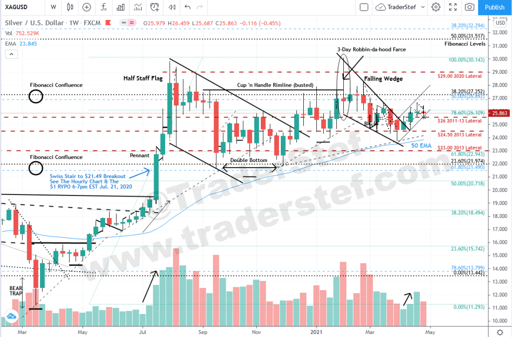 Silver Spot Weekly Chart Apr. 30, 2021 Close - Technical Analysis by TraderStef
