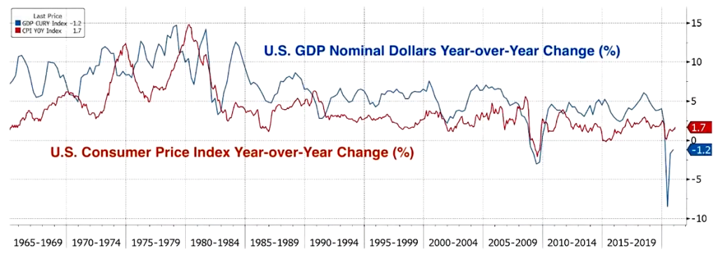 U.S. GDP Nominal Dollars vs Consumer Price Index 1965 to 2021