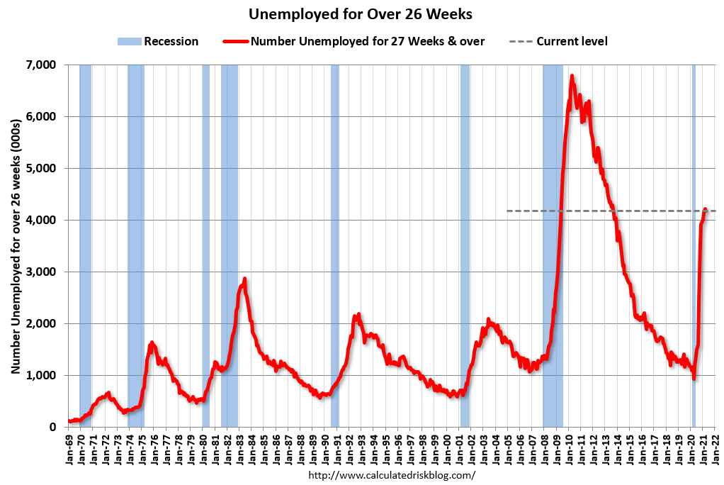Unemployed Over 26 Weeks - 1969 to April 2021