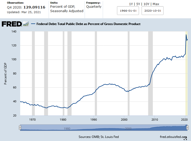 US National Public Debt as Percent of GDP April 2021