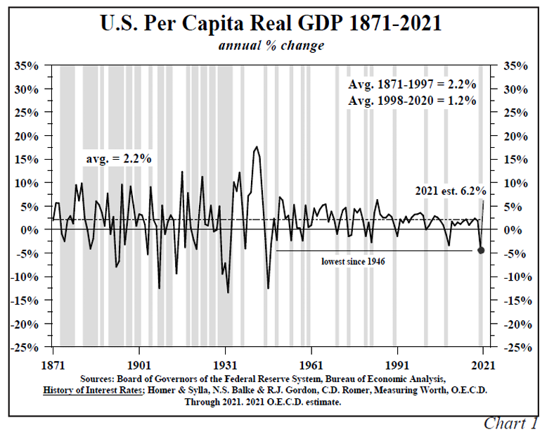 U.S. Per Capital Real GDP 1871 to 2021