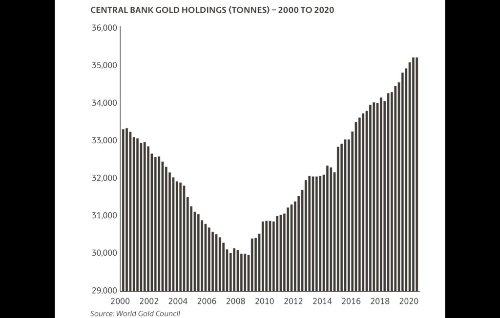 Central Banks' Gold Holdings 2000-2020