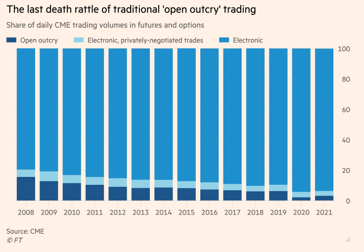 Death of Open Outcry Trading Pits - June 2021