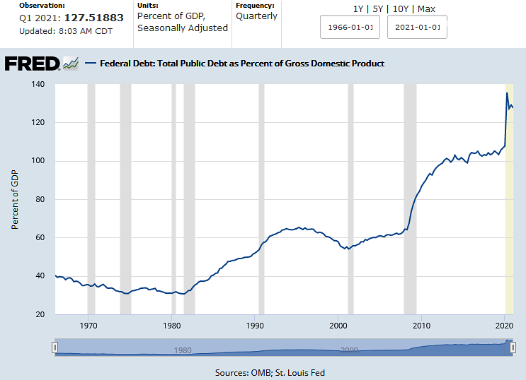 US National Debt to GDP 1Q21 as of Jun. 2021
