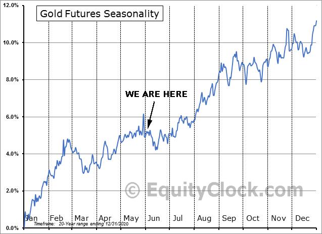 Gold Futures Seasonality 20yr Range as of Dec. 31, 2020