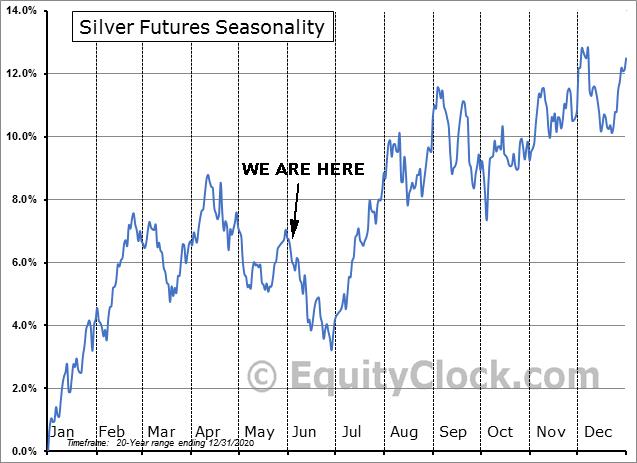 Silver Futures Seasonality 20yr Range as of Dec. 31, 2020