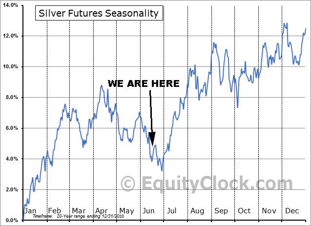 Silver Seasonality as of June 2021
