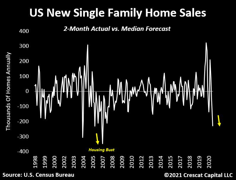 US New Single Family Home Sales as of June 2021