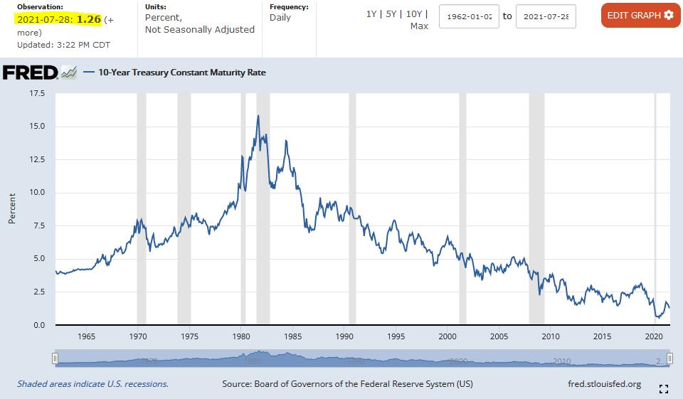 10-Year Treasury Constant Maturity Rate Jan. 1962 - Jul. 28, 2021