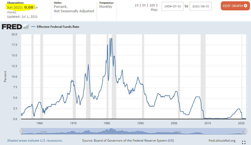 Fed Effective Federal Funds Rate July 1954 - 1Q 2021