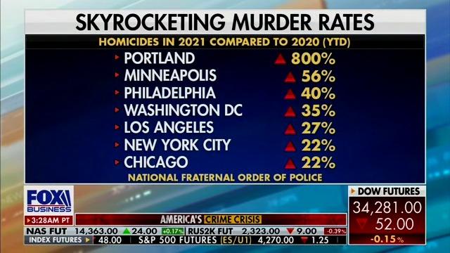 Skyrocketing Murder Rates 2020 vs. Jun. 28, 2021 YTD