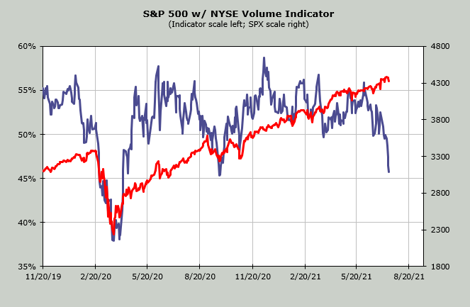 S&P 500 Volume Deterioration Indicator as of July 18, 2021