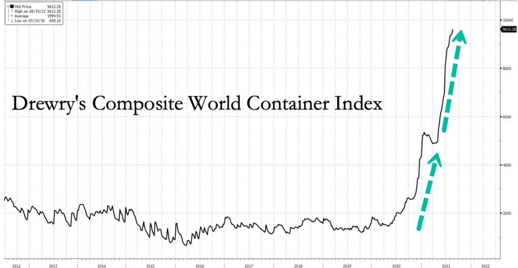 Drewry's Composite World Container Index