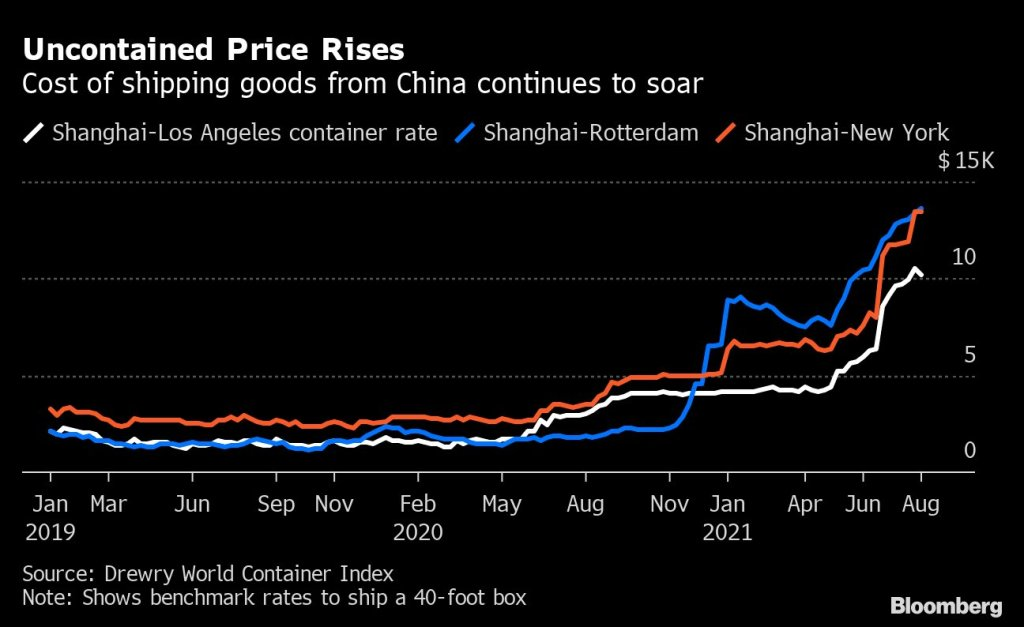 Shipping Costs Soar August 2021 Again on China Virus Ports Shutdown