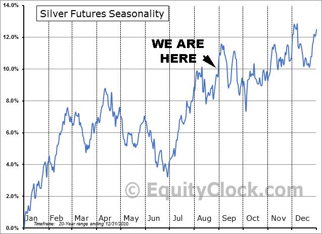 Silver Futures Seasonality Aug. 31, 2021