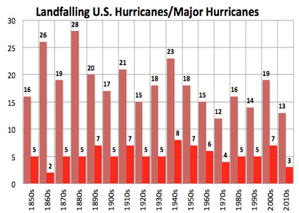 U.S. Hurricane Landfall History 1850s to 2010s